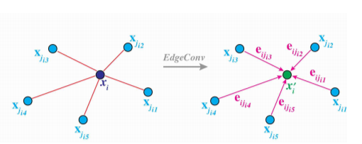 The output of EdgeConv is calculated by aggregating the edge features associated with edges from each connecting vertex. @DGCNN