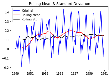 Time Series Analysis in Python- Introduction to ARIMA